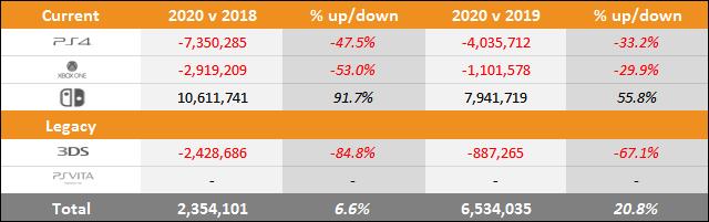 PS5 vs Xbox Series X|S vs Switch Sales Comparison Charts Through November 28