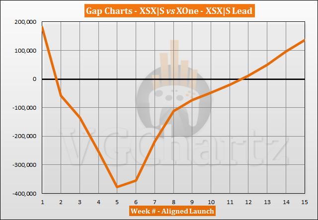 Xbox Series X|S vs Xbox One Launch Sales Comparison Through Week 15