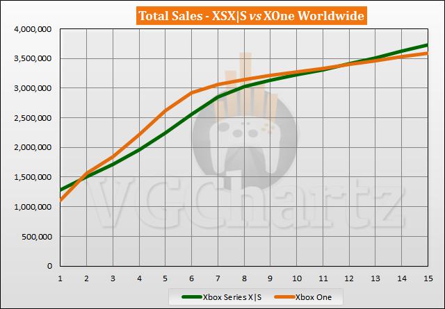 Xbox Series X | S vs Xbox One Meluncurkan Perbandingan Penjualan Melalui Minggu ke-15
