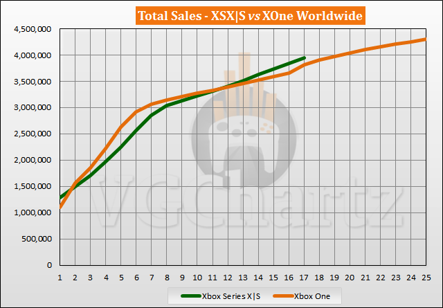 Xbox Series X|S vs Xbox One Launch Sales Comparison Through Week 17