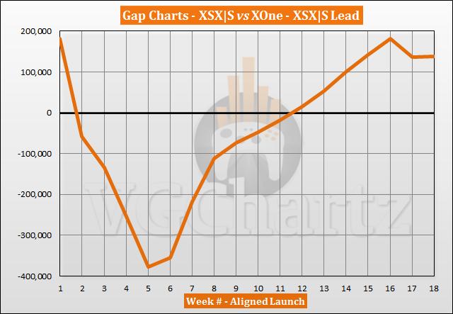 Xbox Series X S vs Xbox One Launch Sales Comparison Through Week 18