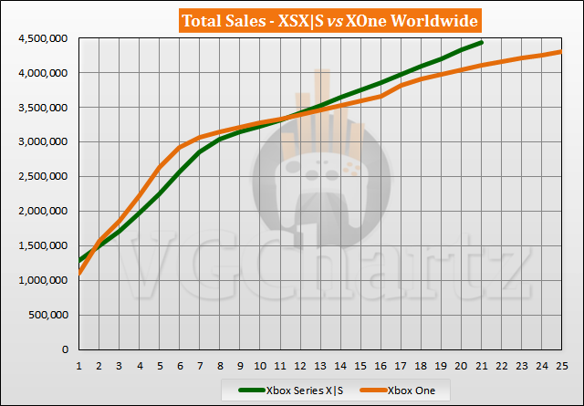 Xbox Series X|S vs Xbox One Launch Sales Comparison Through Week 21