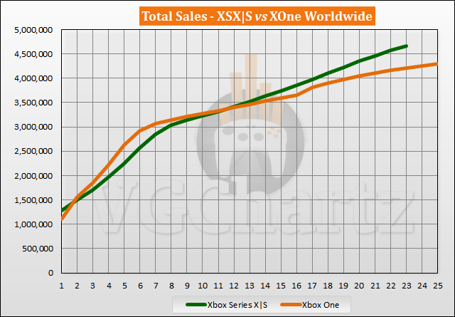 Xbox Series X|S vs Xbox One Launch Sales Comparison Through Week 23