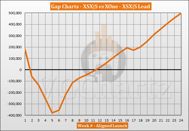 Xbox Series X S vs Xbox One Launch Sales Comparison Through Week 24