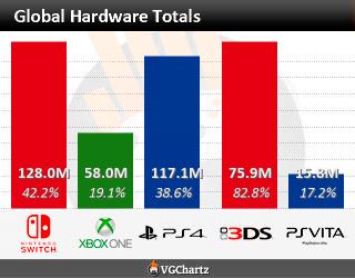 Graphique des ventes de consoles au niveau mondial
