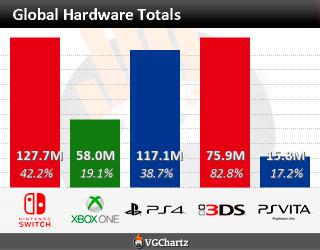 【朗報】 PS4…771万台 XB1…452万台 PS4は日本以外ではバカ売れし、XB1は全世界でも微妙な模様