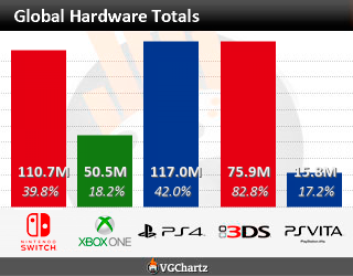 Video Game Charts, Game Sales, Top Sellers, Game Data - VGChartz